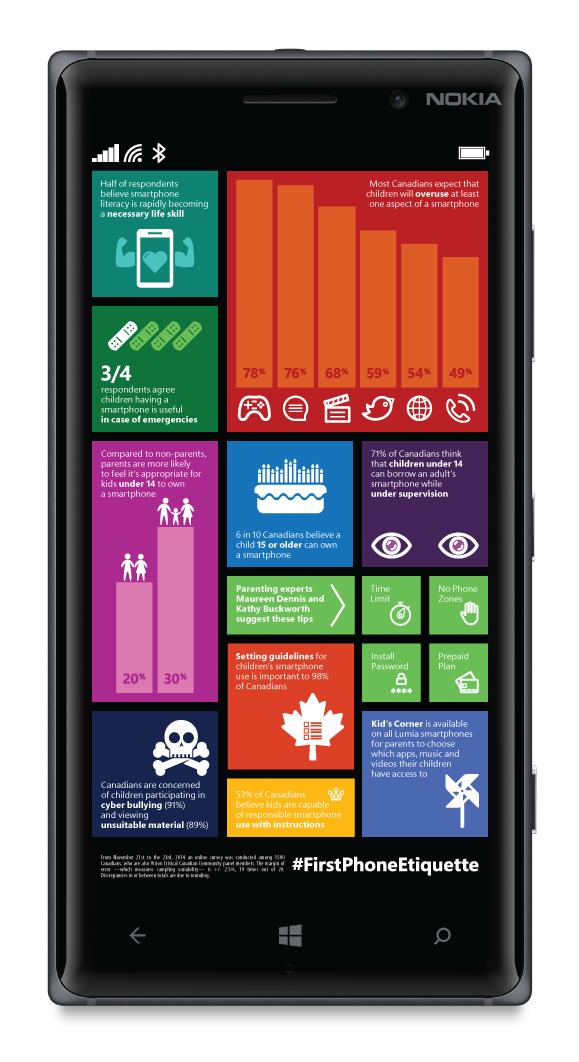 Lumia 830 Infographic