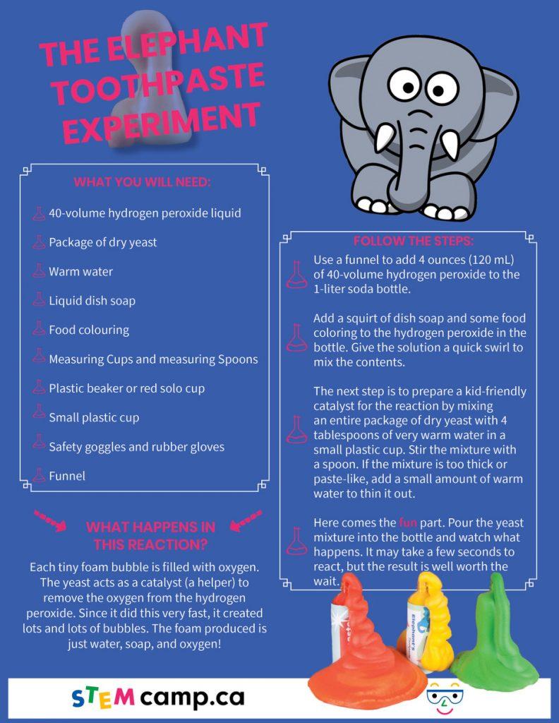 Elephant Paste